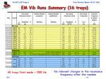 em vib runs summary 16 trays