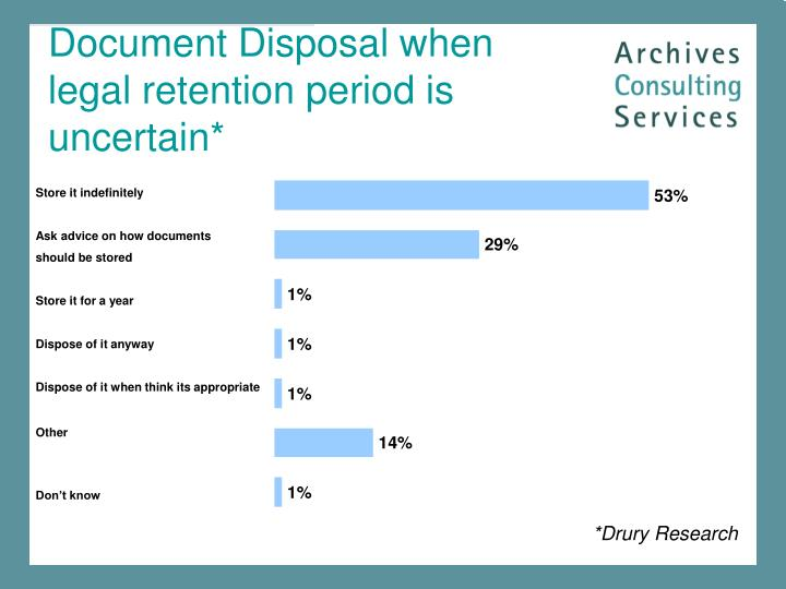 Document Disposal when legal retention period is uncertain*