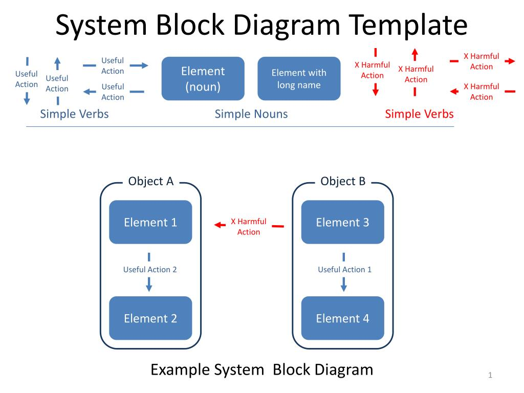 Block Diagram Template Trusted Wiring Edraw Is The Best Reliability Maker Download It Now Ppt System Powerpoint Presentation Id 2958226 Downloadable