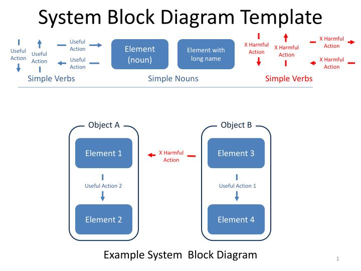 PPT - System Block Diagram Template PowerPoint Presentation, free download  - ID:2958226SlideServe