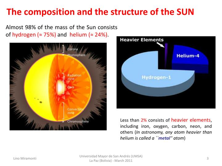 The composition and the structure of the SUN