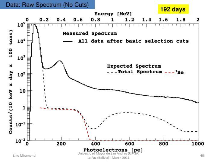 Data: Raw Spectrum (No Cuts)