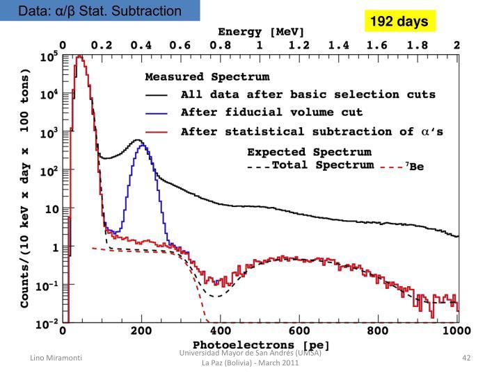 Data: α/β Stat. Subtraction