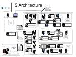 is architecture