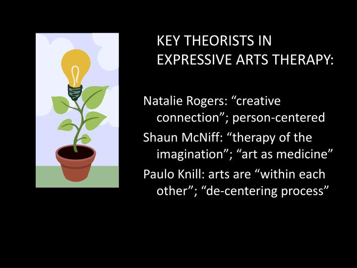 KEY THEORISTS IN EXPRESSIVE ARTS THERAPY: