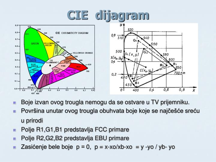 CIE  dijagram