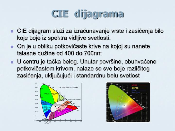 CIE  dijagrama