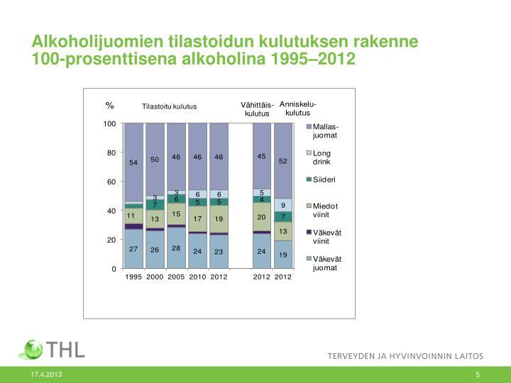 Alkoholijuomien tilastoidun kulutuksen rakenne