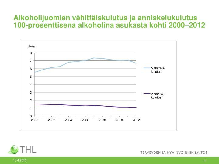 Alkoholijuomien vähittäiskulutus ja anniskelukulutus