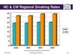 nc cw regional smoking rates