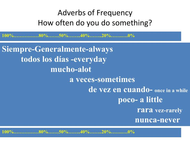 Adverbs of frequency how often do you do something