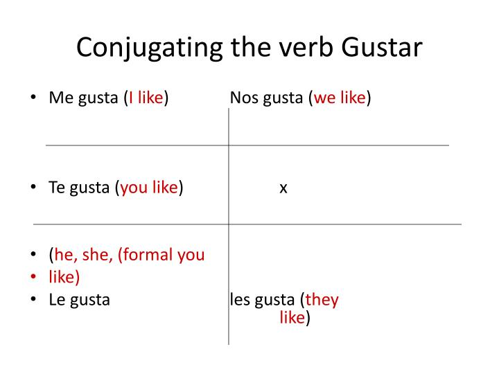 Conjugating the verb Gustar