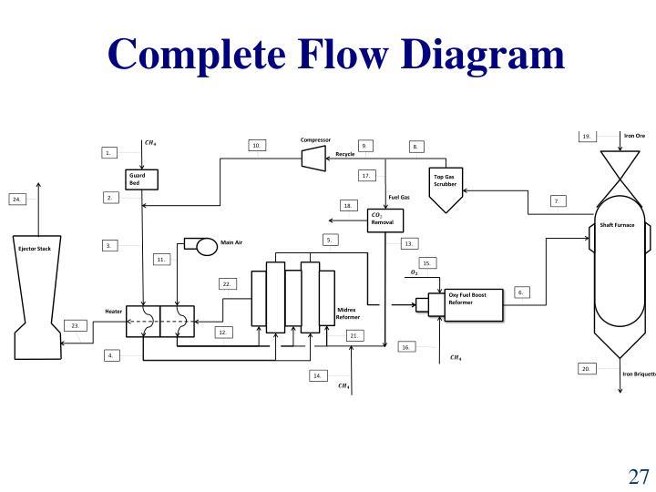 Complete Flow Diagram