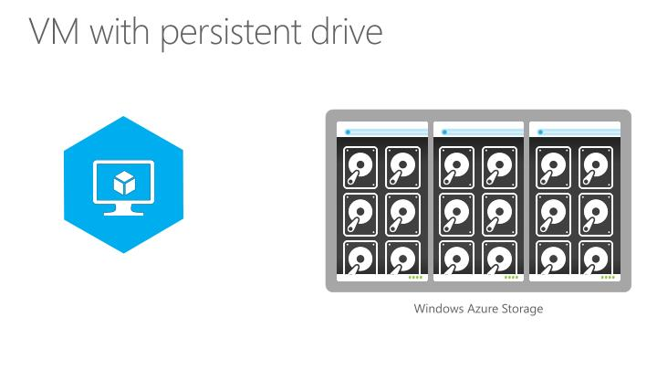 VM with persistent drive