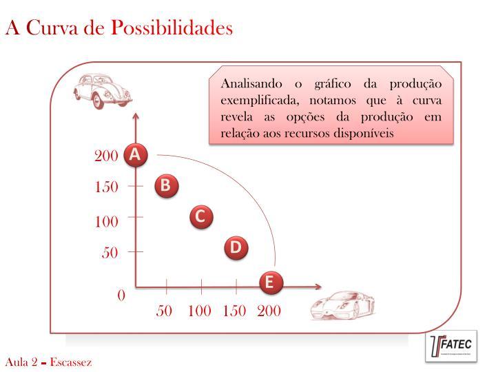 A Curva de Possibilidades