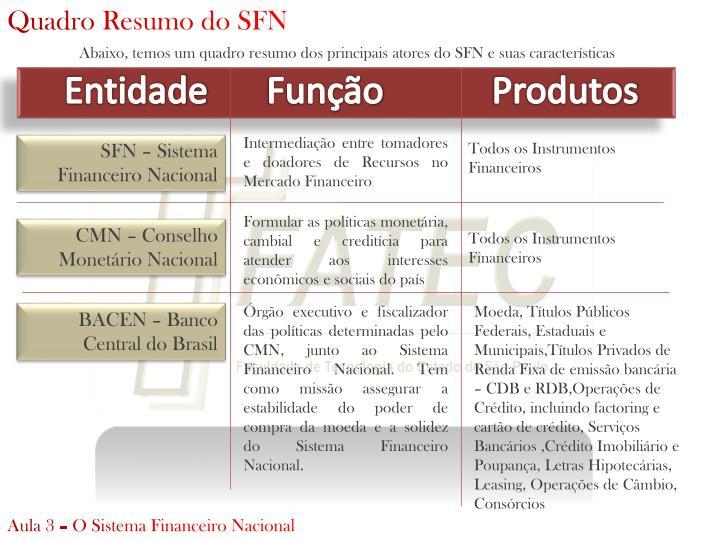 Quadro Resumo do SFN