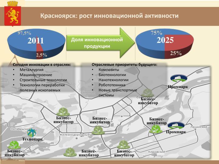 Красноярск: рост инновационной активности