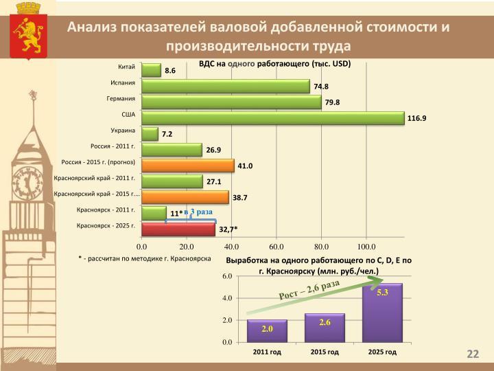 Анализ показателей валовой добавленной стоимости и производительности труда