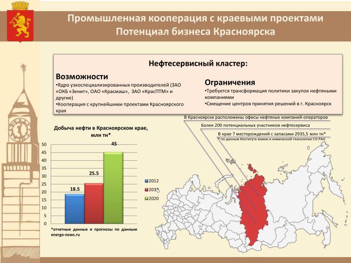 Промышленная кооперация с краевыми проектами Потенциал бизнеса Красноярска