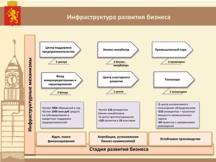 Инфраструктура развития бизнеса