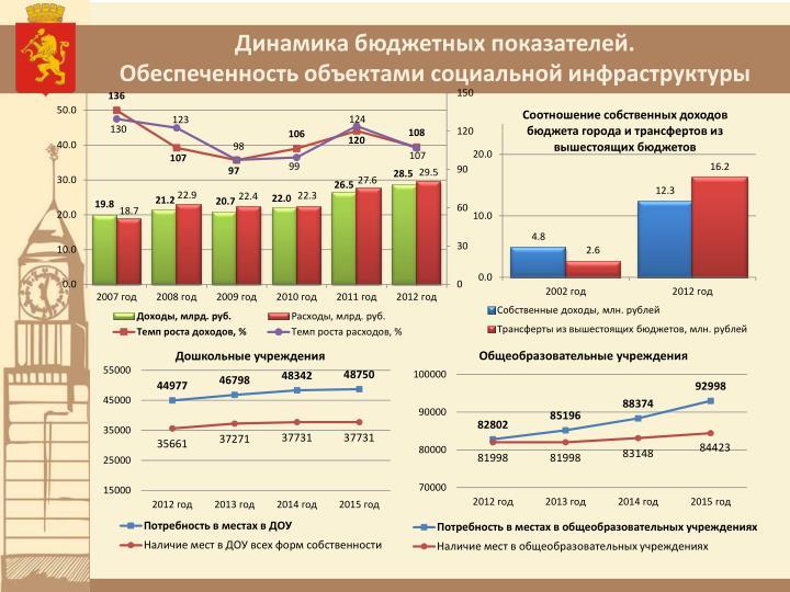 Динамика бюджетных показателей.