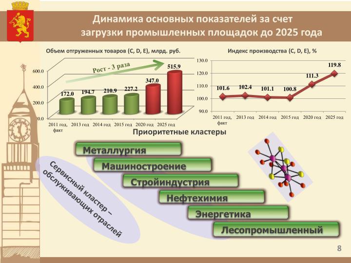 Динамика основных показателей за счет