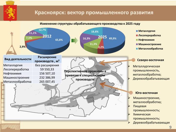 Красноярск: вектор промышленного развития