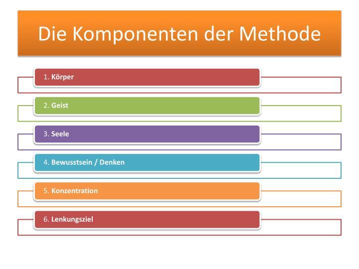 Die Komponenten der Methode