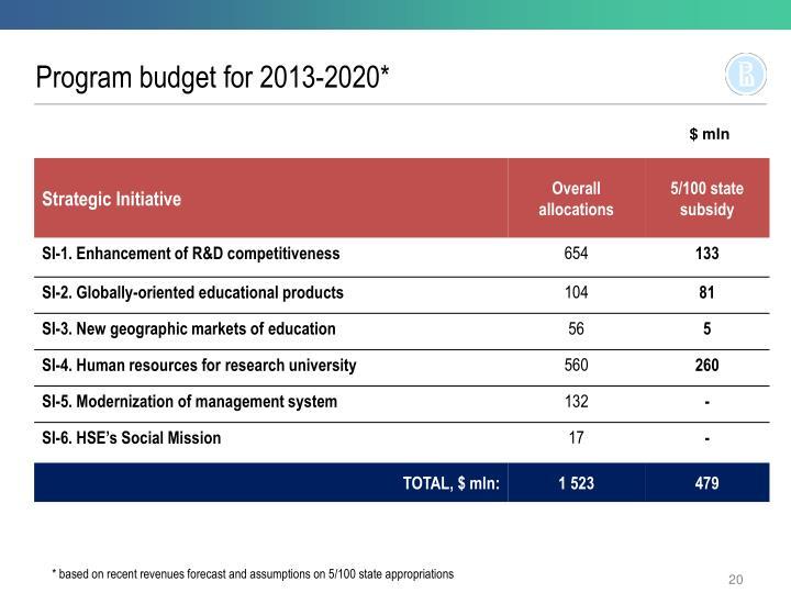 Program budget for 2013-2020*