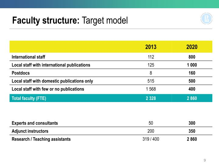 Faculty structure: