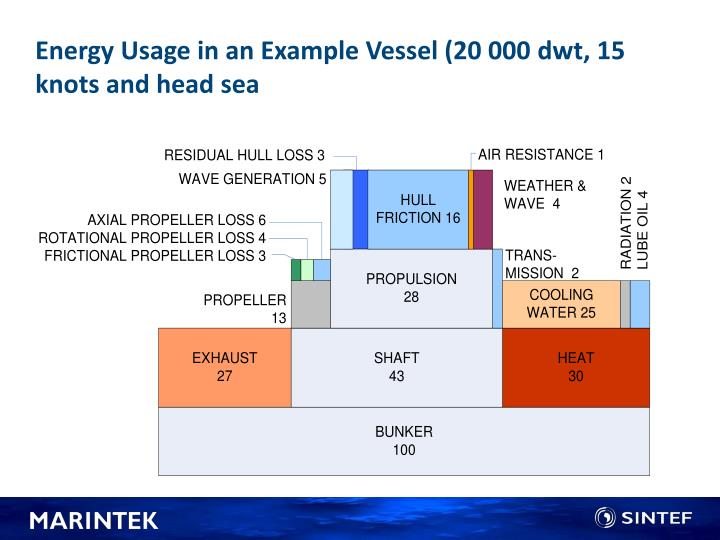 Energy Usage in an Example Vessel (20 000