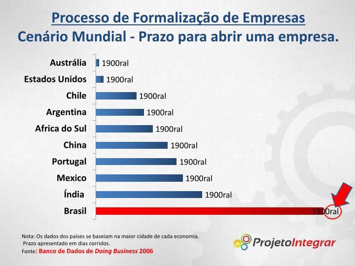 Processo de Formalização de Empresas
