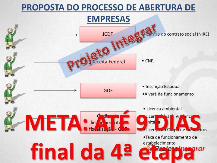 PROPOSTA DO PROCESSO DE ABERTURA DE EMPRESAS