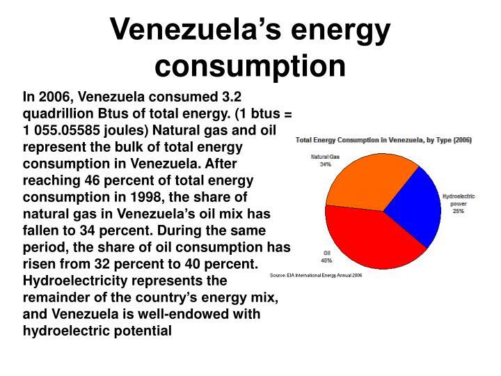 Venezuela's energy consumption