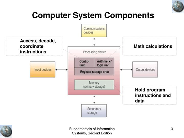 fundamentals of hardware and software essay Computer hardware as a system of input, processing, output, storage, and control components thus a computer system consists of input and output devices, primary and secondary storage devices, the central processing unit, the control unit within the cpu, and other peripheral devices.