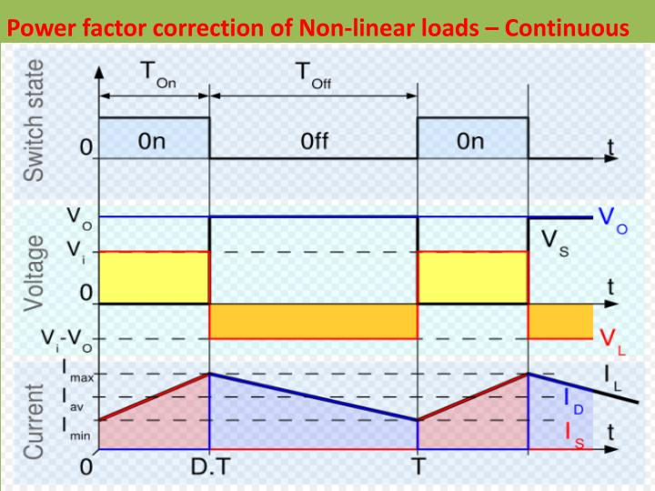 Power factor correction of Non-linear loads – Continuous