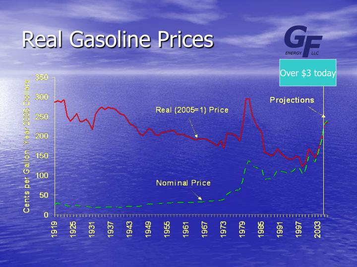 Real Gasoline Prices