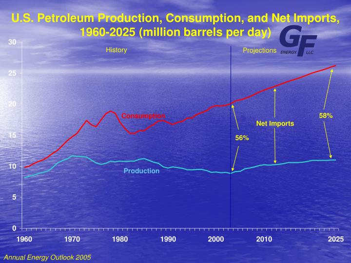 U.S. Petroleum Production, Consumption, and Net Imports,
