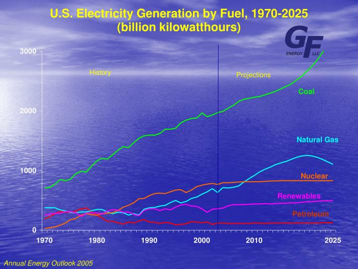 U.S. Electricity Generation by Fuel, 1970-2025