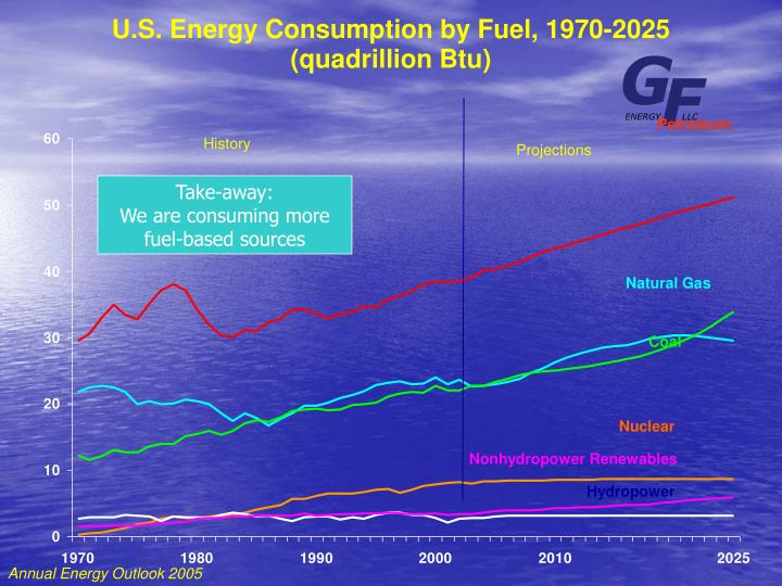 U.S. Energy Consumption by Fuel, 1970-2025