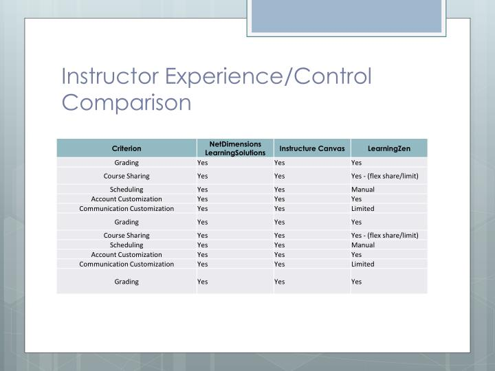 Instructor Experience/Control Comparison