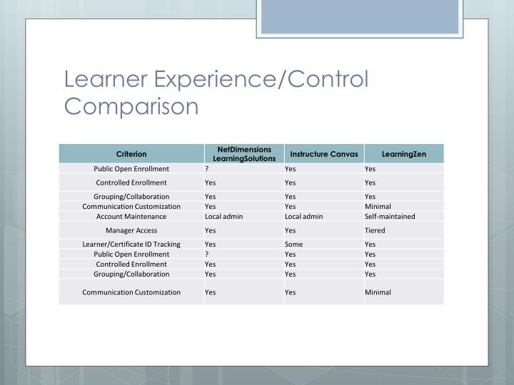 Learner Experience/Control Comparison