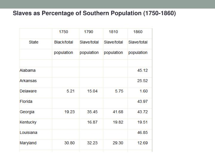 Slaves as Percentage of Southern Population (1750-1860)