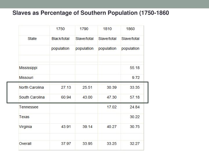 Slaves as Percentage of Southern Population (1750-1860