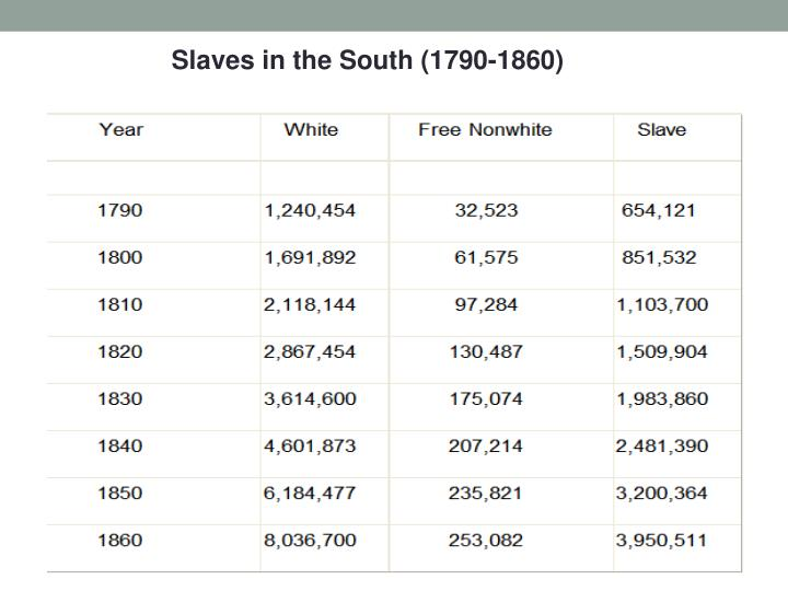 Slaves in the South (1790-1860)