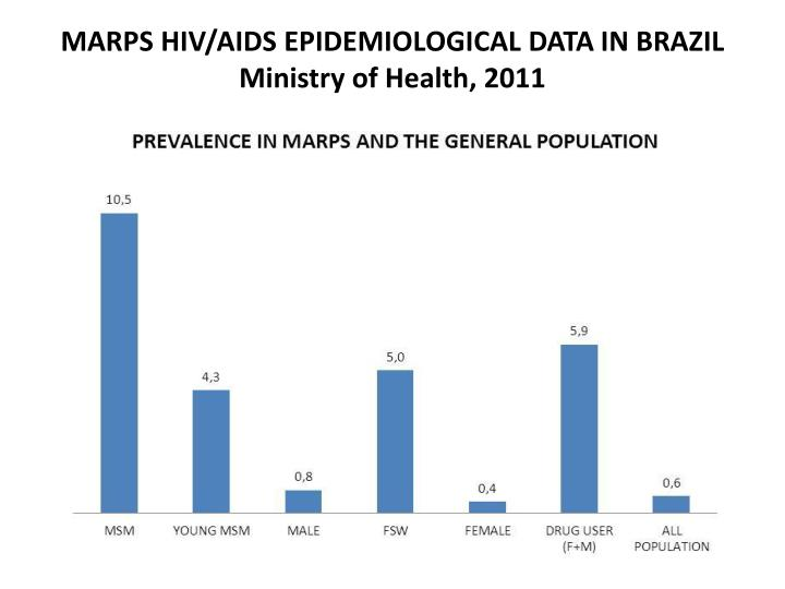 Marps hiv aids epidemiological data in brazil ministry of health 2011