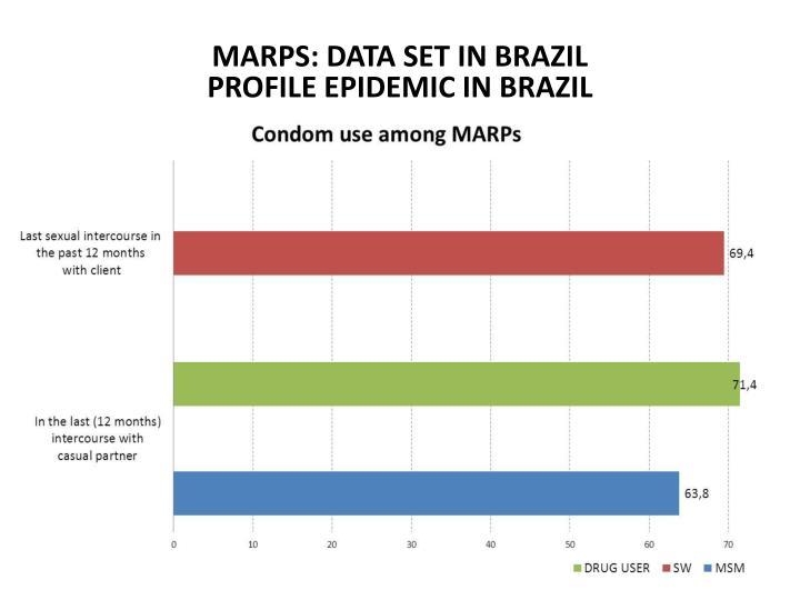 MARPS: DATA SET IN BRAZIL