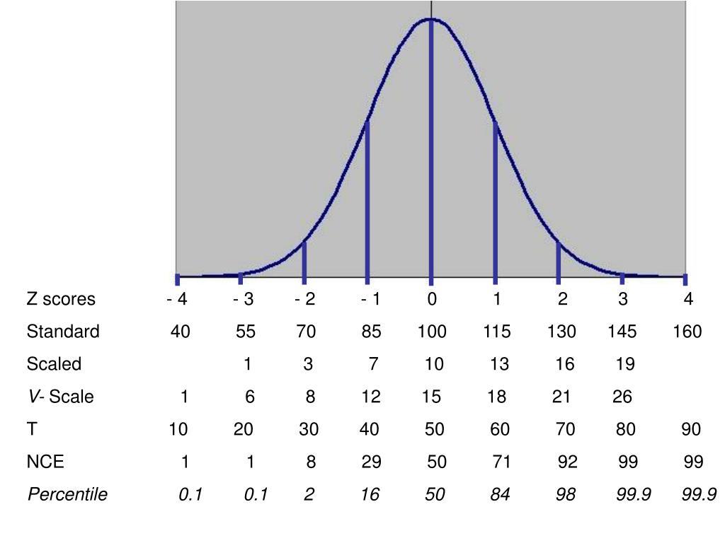 PPT - Statistics: Test Scores PowerPoint Presentation - ID