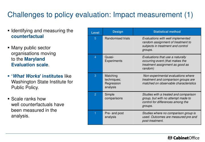 Challenges to policy evaluation: Impact measurement (1)