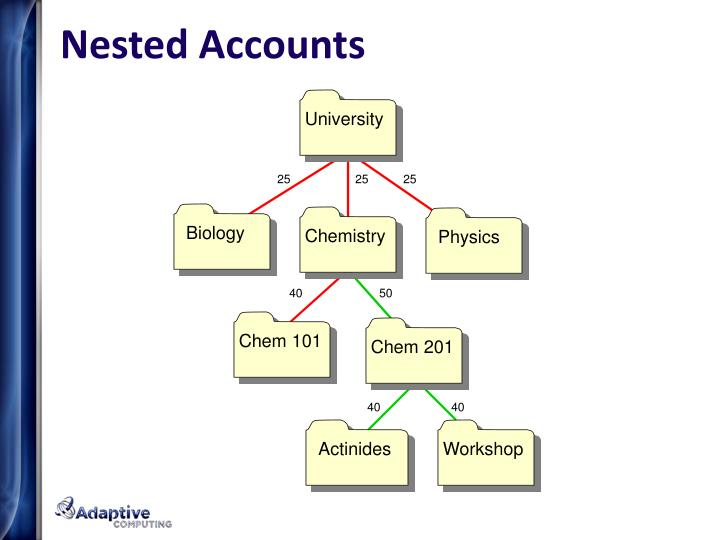 Nested Accounts